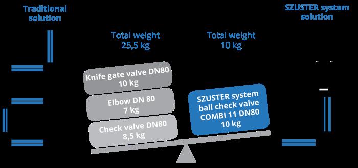 szuster-system-ball-check-valves-weight